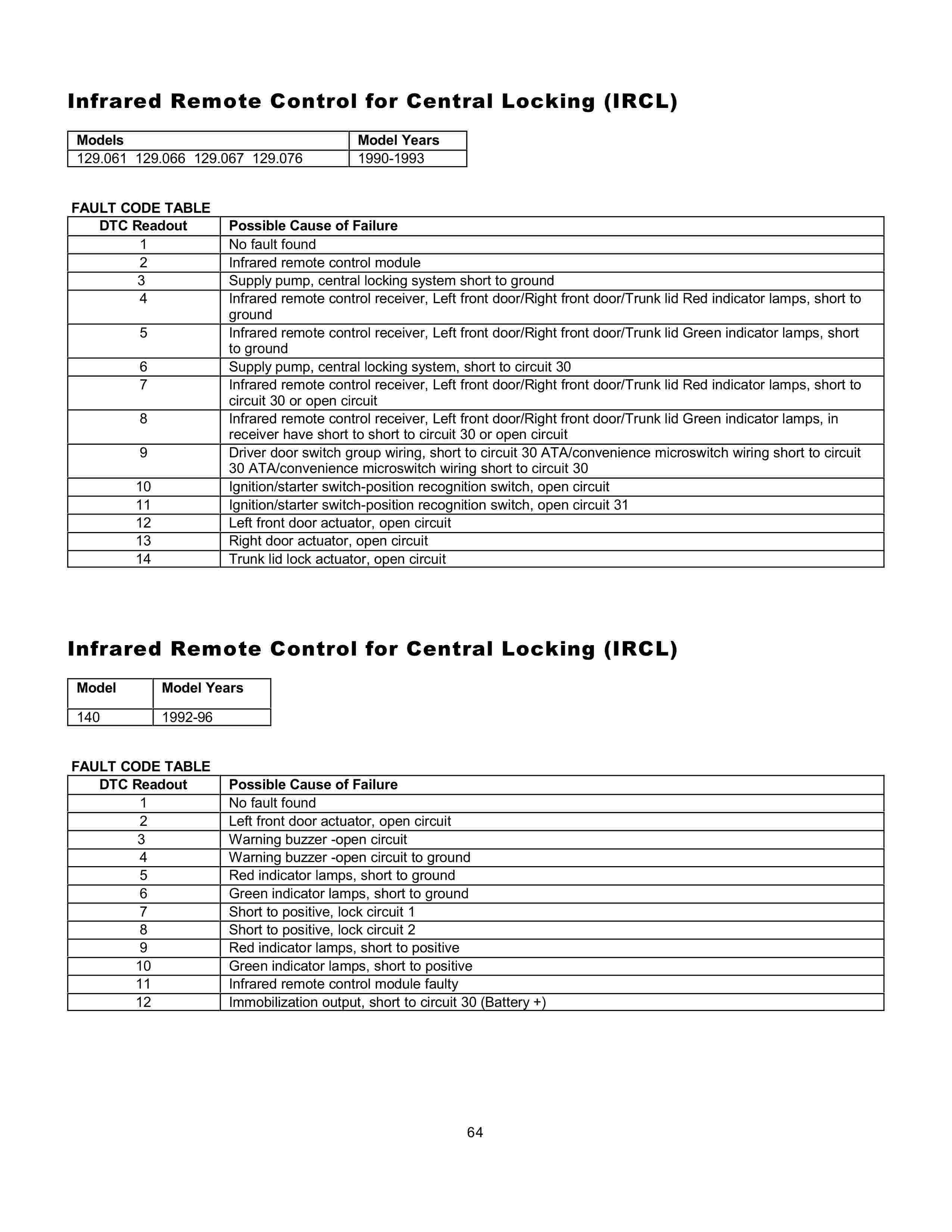 (AJUDA GERAL): Manual de códigos das falhas - analógico e digital - 1988 a 2000 006412
