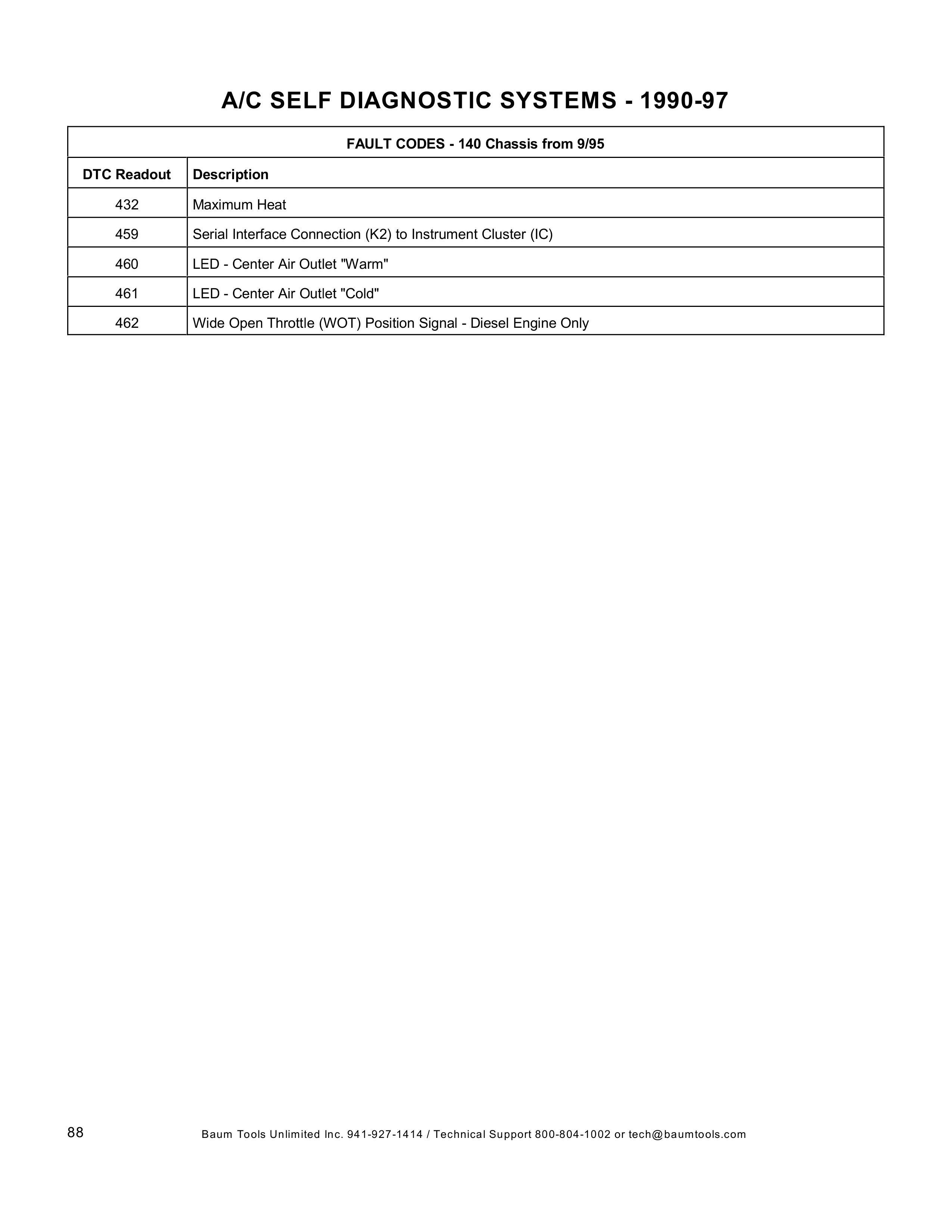 (AJUDA GERAL): Manual de códigos das falhas - analógico e digital - 1988 a 2000 008812