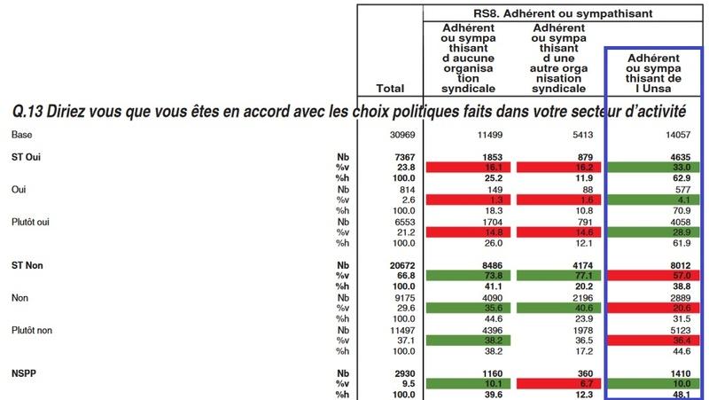 Résultats du baromètre Unsa Unsa110