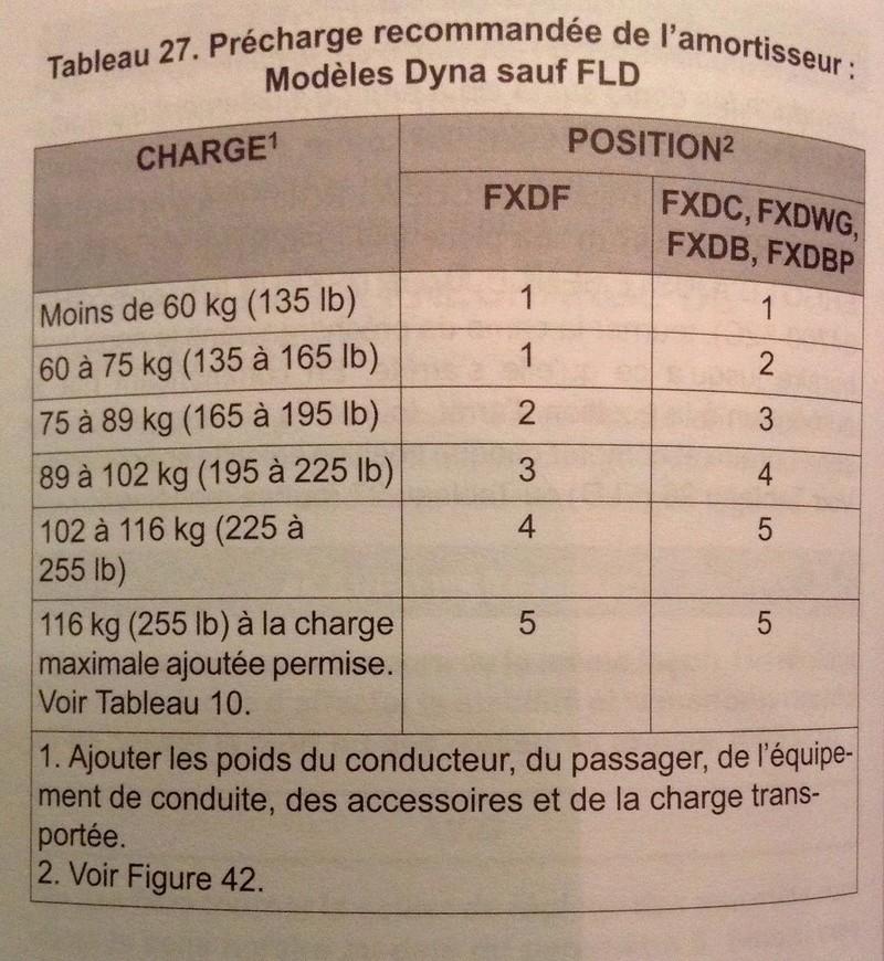Réglage amortisseur Dyna Fullsi11