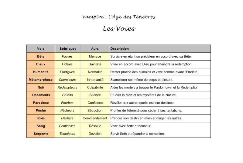 Campagne Vampire l'Age des Ténèbres Clans_13