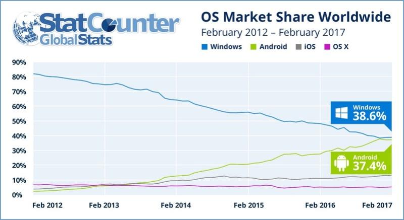 Το Android θα προσπεράσει τα Windows στη χρήση του Διαδικτύου; Androi10
