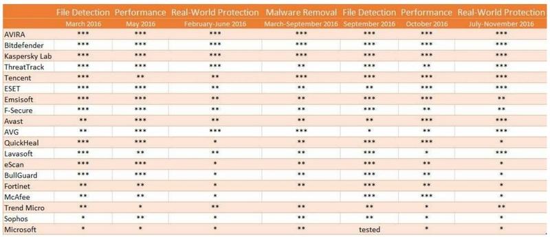 AV-TEST: 12μηνο τεστ αποκαλύπτει τα καλύτερα εργαλεία αφαίρεσης malware για τα Windows Best-a10