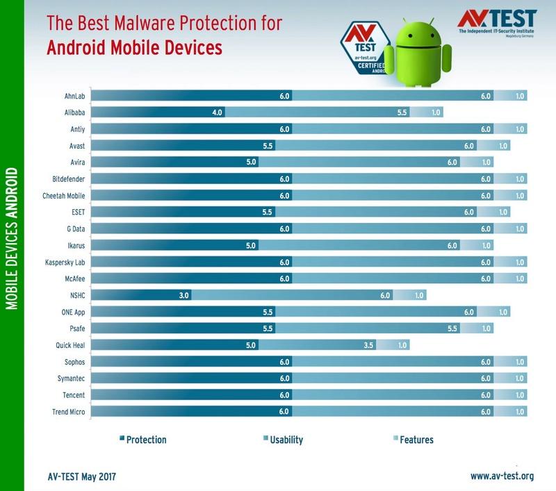 To καλύτερο antivirus για Android  Best-a11
