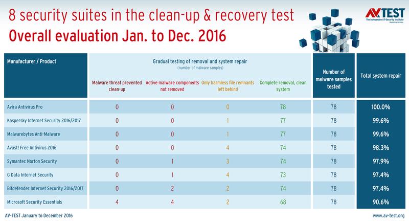 AV-TEST: 12μηνο τεστ αποκαλύπτει τα καλύτερα εργαλεία αφαίρεσης malware για τα Windows Csm_0110