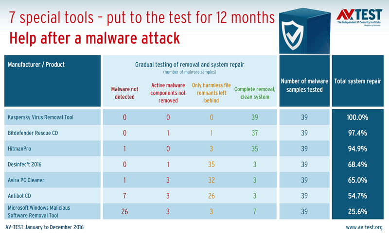 AV-TEST: 12μηνο τεστ αποκαλύπτει τα καλύτερα εργαλεία αφαίρεσης malware για τα Windows Csm_0112