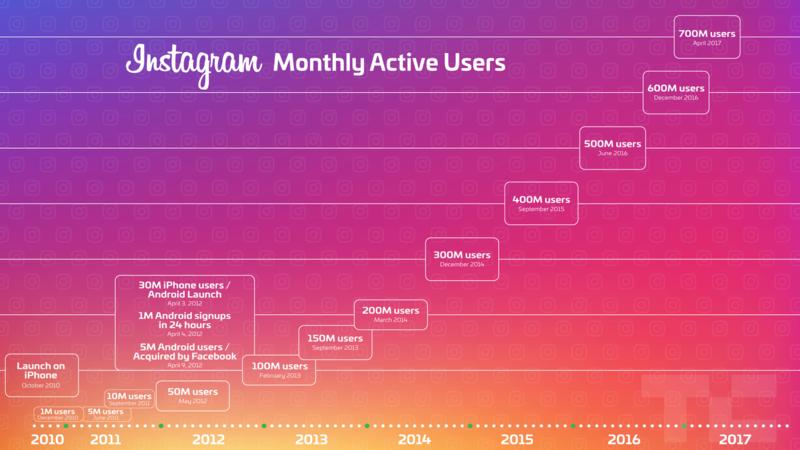 700 εκατομμύρια άνθρωποι χρησιμοποιούν το Instagram  Instag10