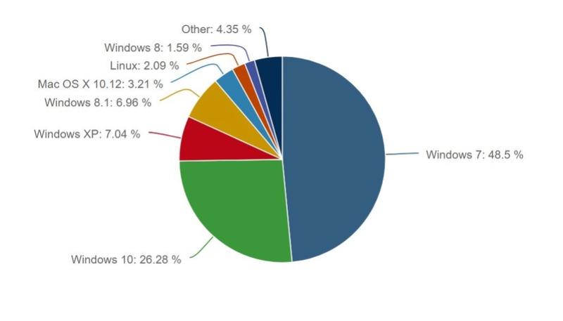 Το 9,3% των χρηστών με Windows είναι ευάλωτοι από το κακόβουλο λογισμικό «WannaCry» Just-u10