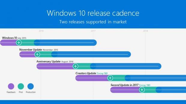 Microsoft: Το Redstone 3 update των Windows 10 θα λανσαριστεί το 2017  Micros10