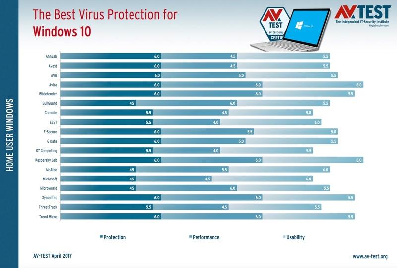 AV-TEST: Τα καλύτερα antivirus στα Windows 10 (2017) The-be10