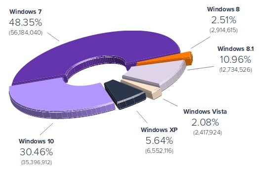 Avast: Τα Windows XP έχουν περισσότερους χρήστες από τα Windows Vista και τα Windows 8 Window12