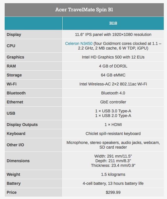 Acer TravelMate Spin B1: Αποκαλύφθηκε το νέο laptop με Windows 10 S Windwo10