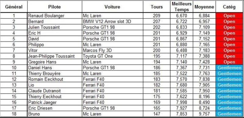"""Challenge GT&P """"90's"""" 2017 au SRManage - Page 2 00capt10"""