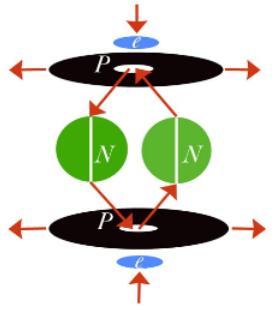 Neutron charge emission - where does it go? Alpha10