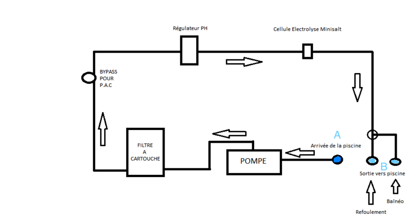 Schéma du circuit de filtration Circul11
