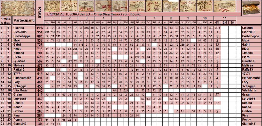 Classifica  Caccia al Tesoro del Lotto - Pagina 2 Classi12