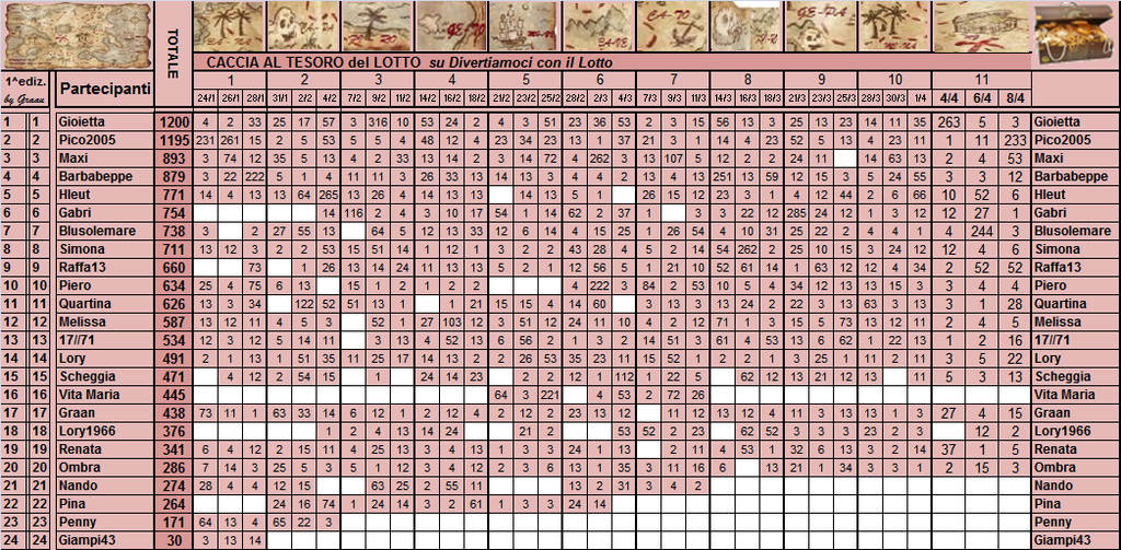 Classifica  Caccia al Tesoro del Lotto - Pagina 2 Classi15