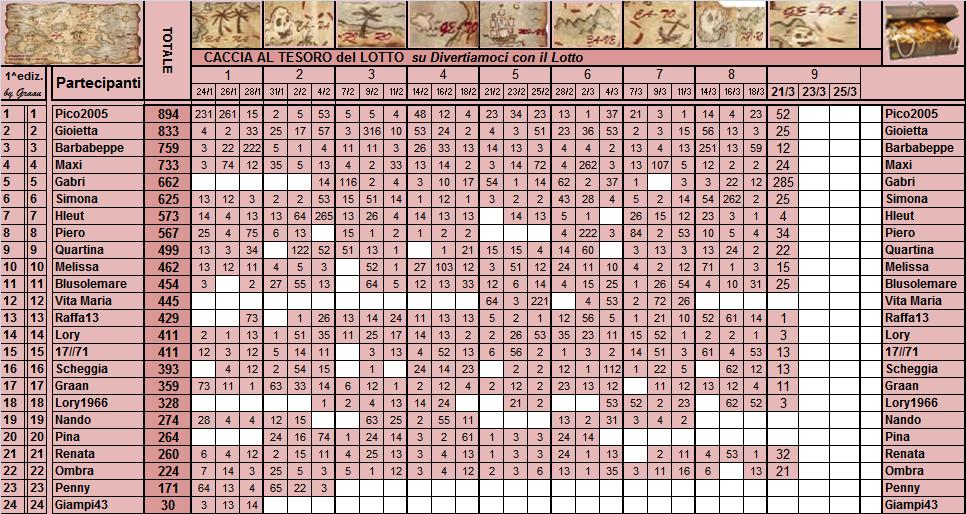 Classifica  Caccia al Tesoro del Lotto - Pagina 2 Classi27