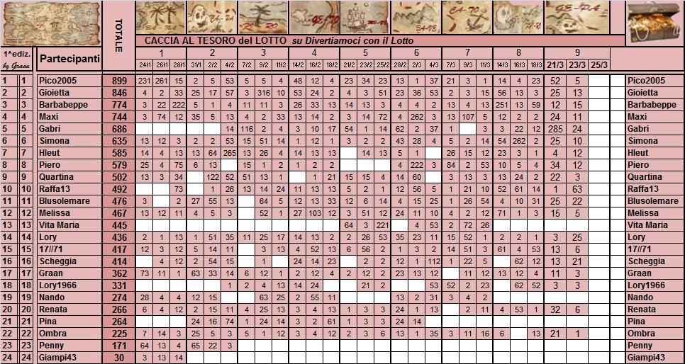 Classifica  Caccia al Tesoro del Lotto - Pagina 2 Classi28