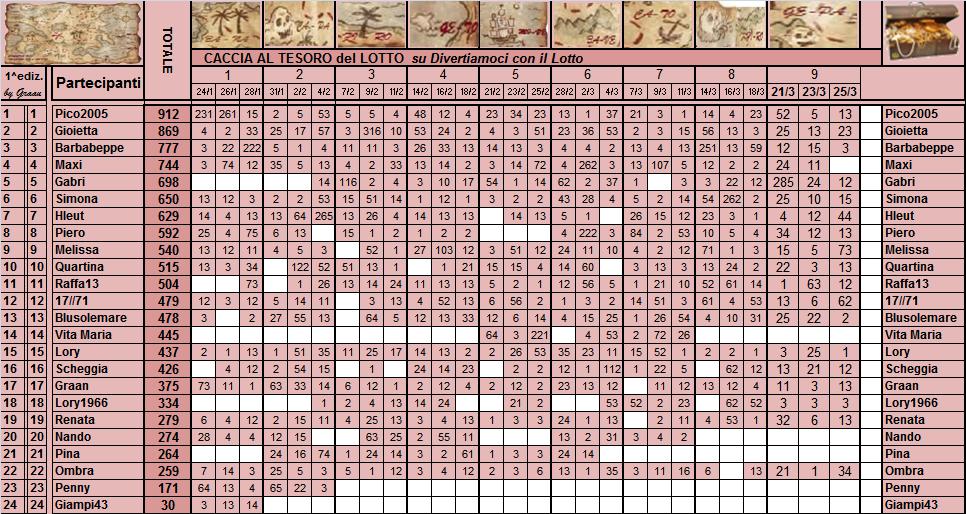 Classifica  Caccia al Tesoro del Lotto - Pagina 2 Classi29