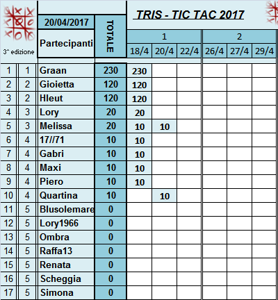 Classifica Tris 2017 Classi34