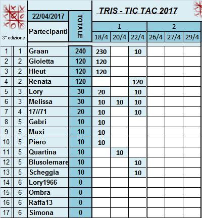 Classifica Tris 2017 Classi35