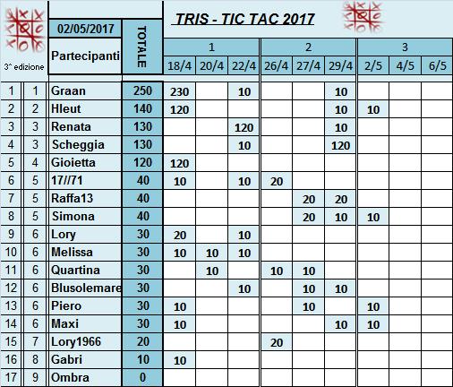 Classifica Tris 2017 Classi39