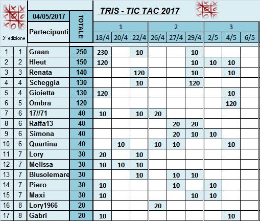 Classifica Tris 2017 Classi40