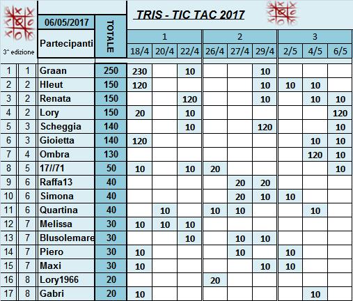 Classifica Tris 2017 Classi41