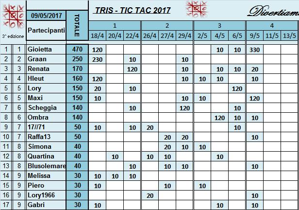 Classifica Tris 2017 Classi42