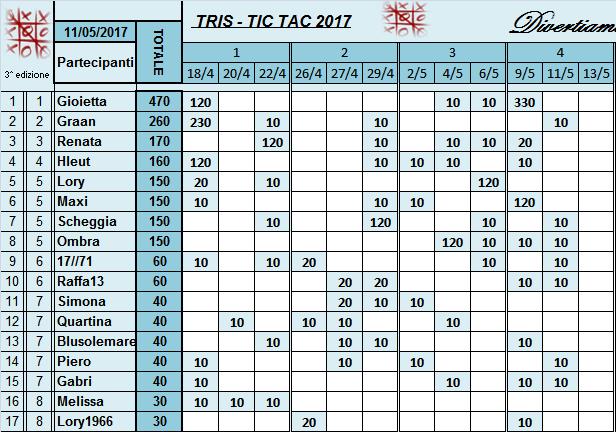 Classifica Tris 2017 Classi43