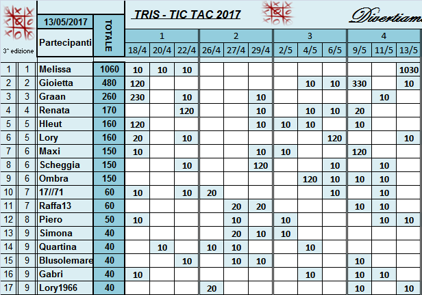 Classifica Tris 2017 Classi44