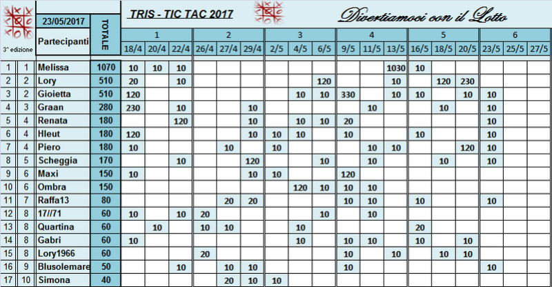 Classifica Tris 2017 Classi48