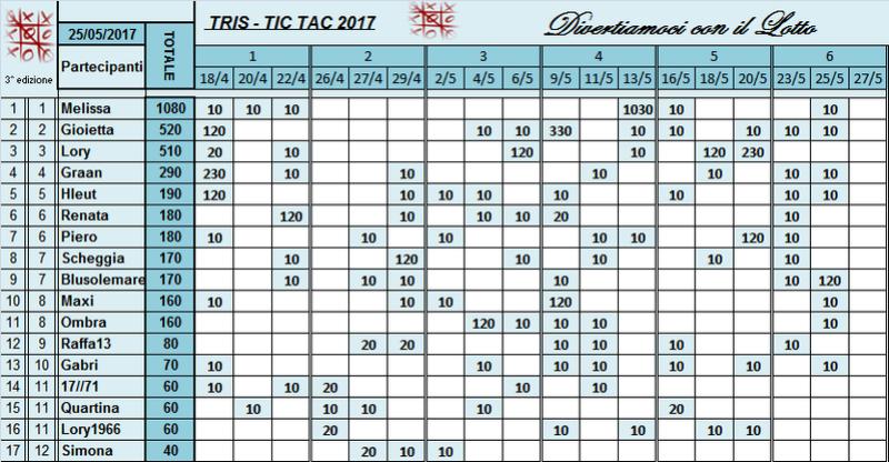 Classifica Tris 2017 Classi49