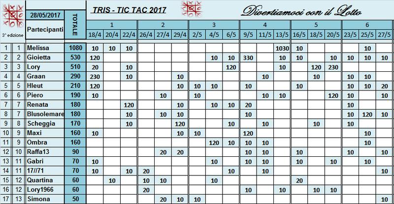 Classifica Tris 2017 Classi50