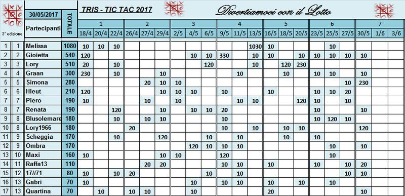 Classifica Tris 2017 Classi51