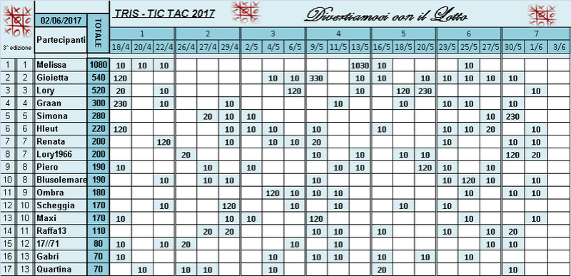 Classifica Tris 2017 Classi52