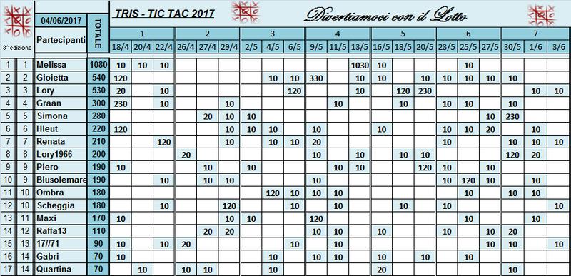 Classifica Tris 2017 Classi53