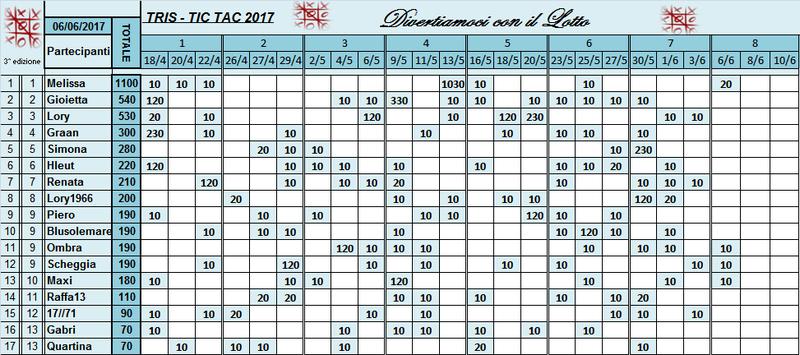 Classifica Tris 2017 Classi54