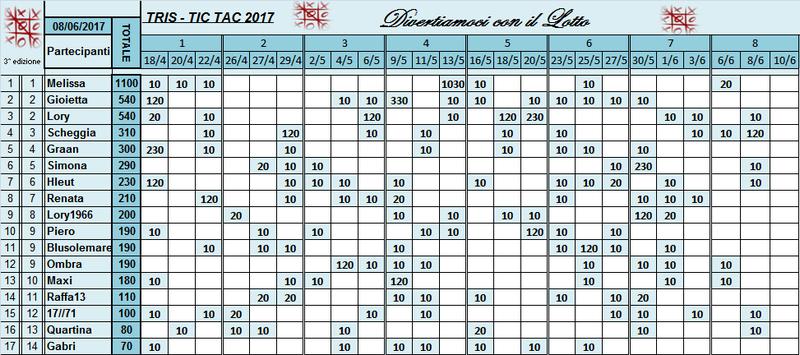 Classifica Tris 2017 Classi55