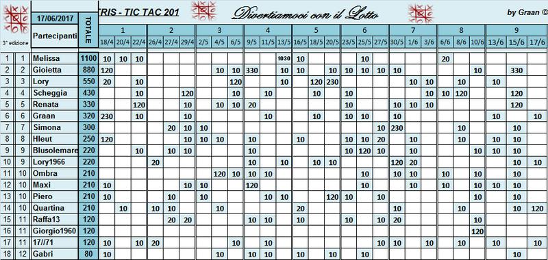Classifica Tris 2017 - Pagina 2 Classi59