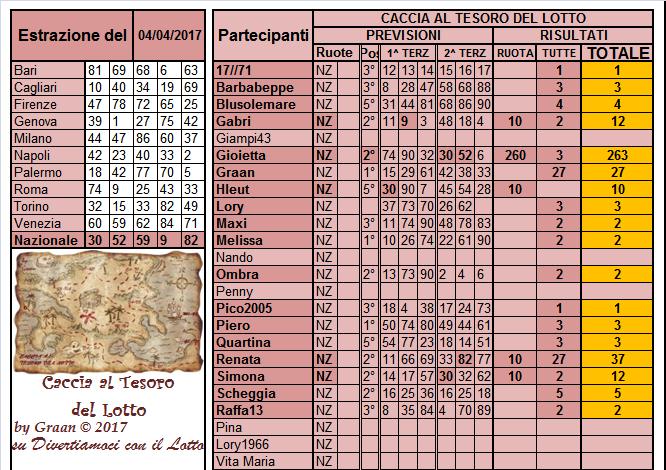 Gara Caccia al Tesoro del Lotto dal 04 al 08.04.17 Risult34