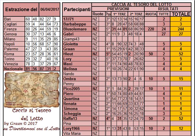 Gara Caccia al Tesoro del Lotto dal 04 al 08.04.17 - Pagina 2 Risult36