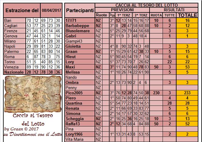 Gara Caccia al Tesoro del Lotto dal 04 al 08.04.17 - Pagina 2 Risult37