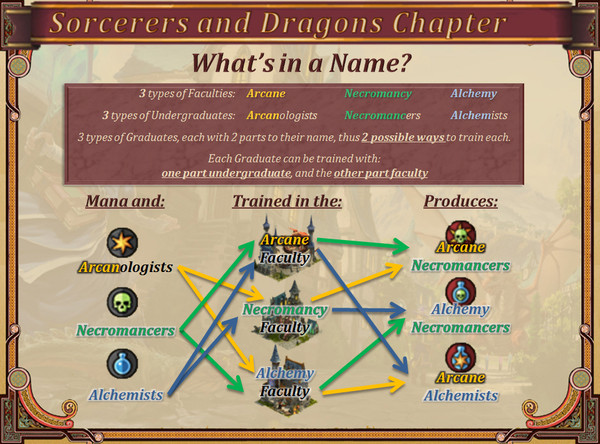 Guide Sorcerers and Dragons Diag210