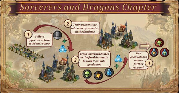 Guide Sorcerers and Dragons Diagra10