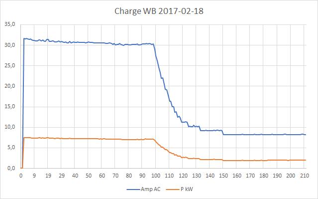 Mesures électriques sur ma borne Schneider 7 kW et mon Flexichargeur Graphi10