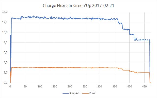 Mesures électriques sur ma borne Schneider 7 kW et mon Flexichargeur Graphi11