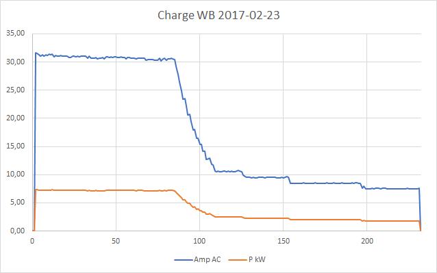Mesures électriques sur ma borne Schneider 7 kW et mon Flexichargeur Graphi12