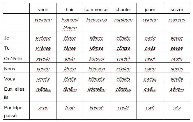 Le Férènse, persolangue romane/ römën pers'link, Ferènsël Tablea11